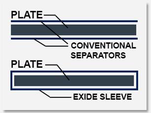 sleeve-separators